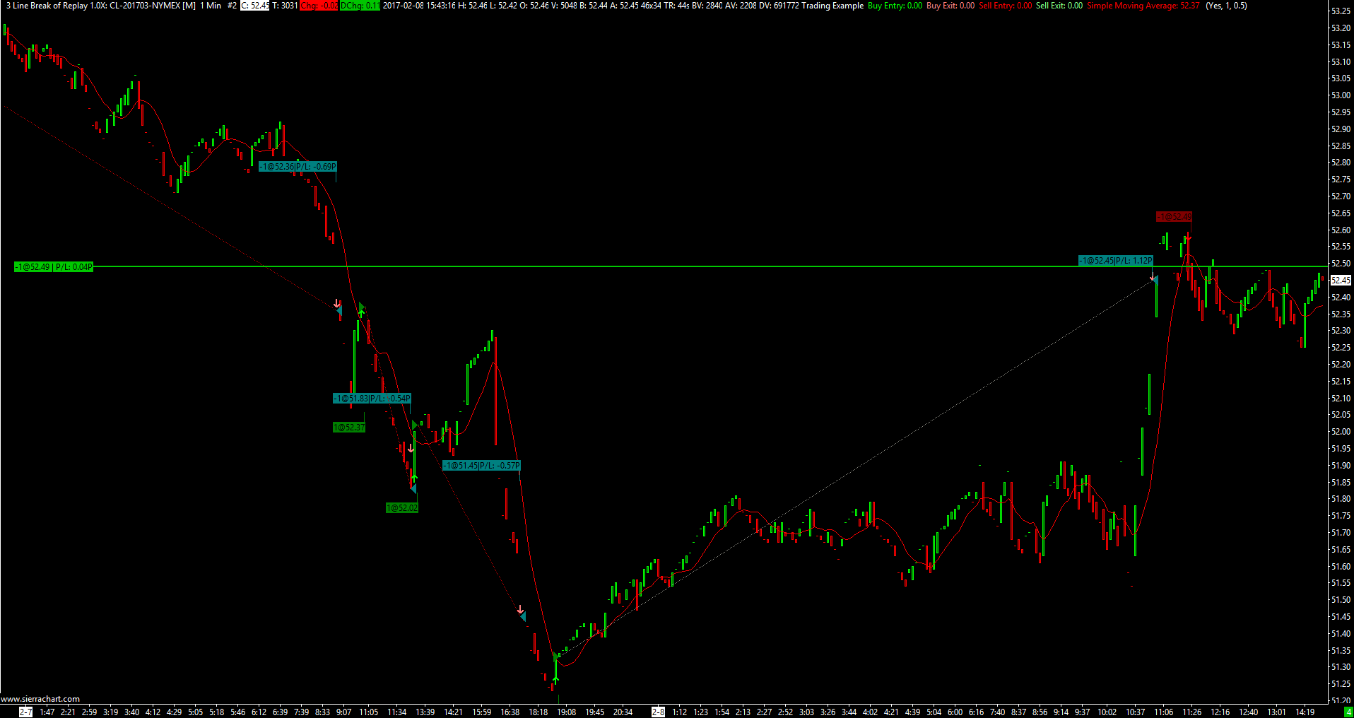 Backtesting in 3-line break or BetterRenko charts