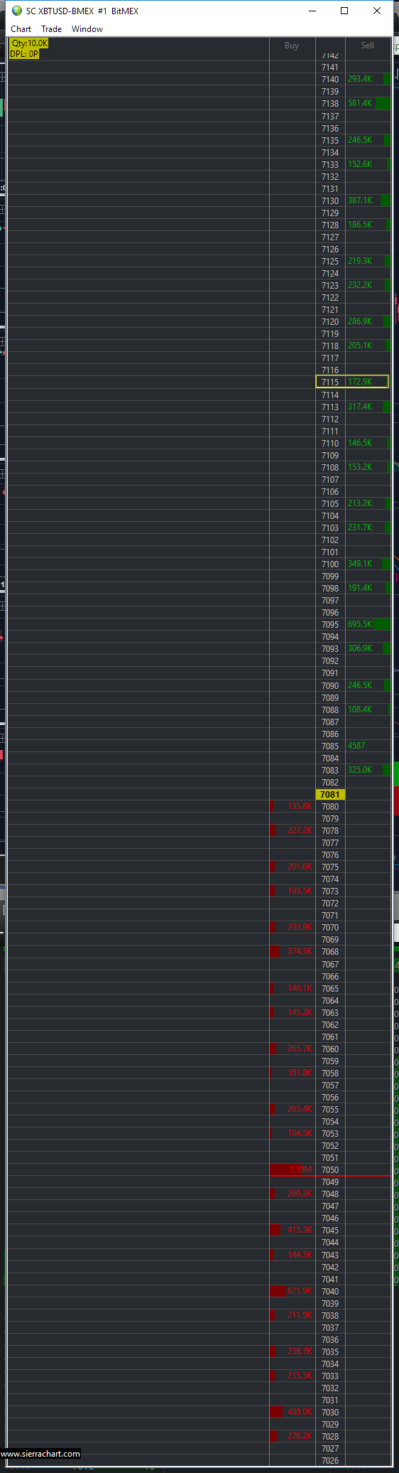 Bitmex group orderbook depth - Support Board - Sierra Chart