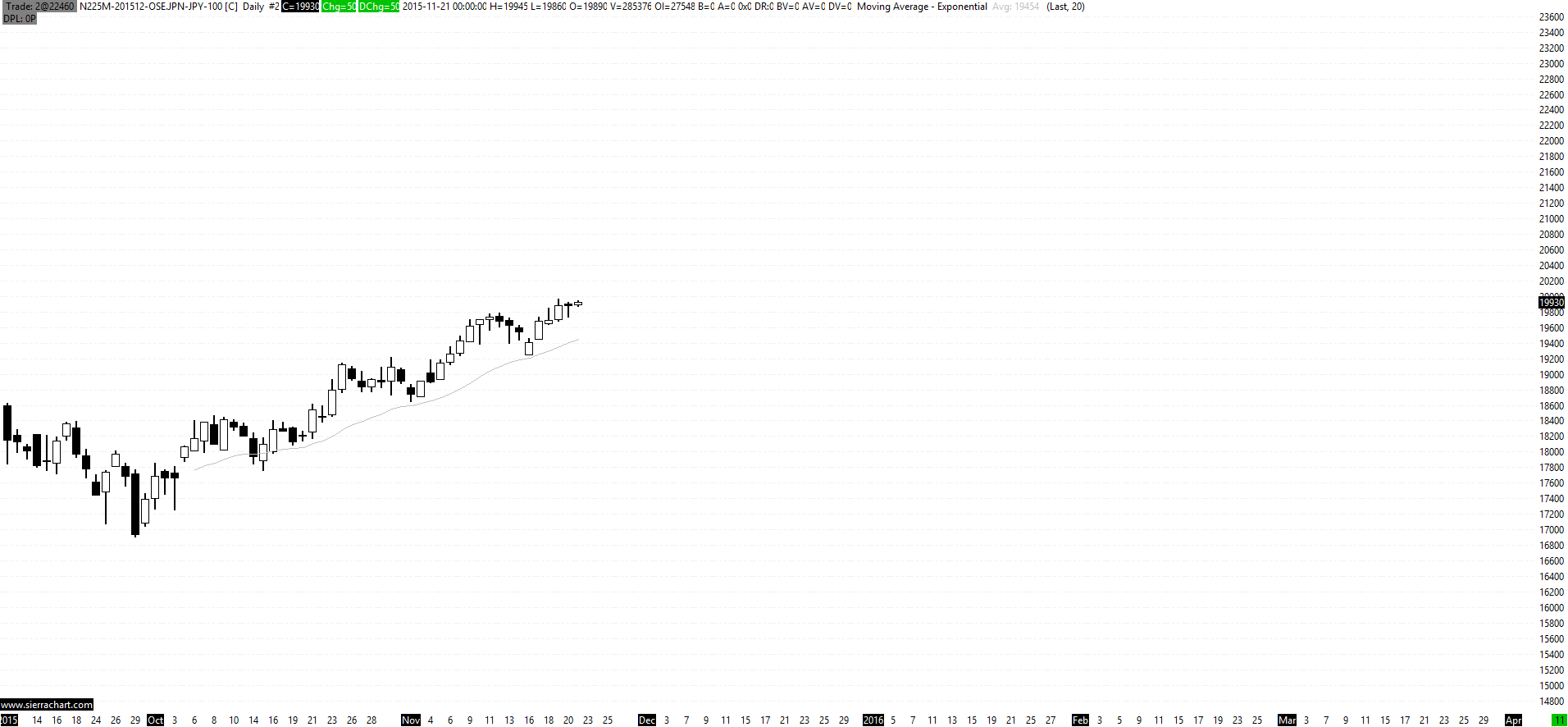 Continuous Nikkei 225 mini futures, daily chart - Support