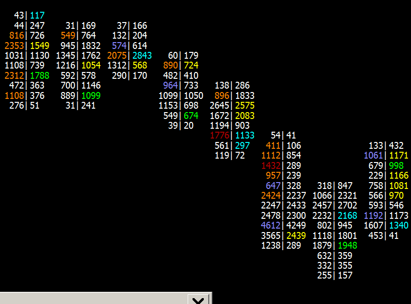 True Market Value >> Numbers Bars - Sierra Chart