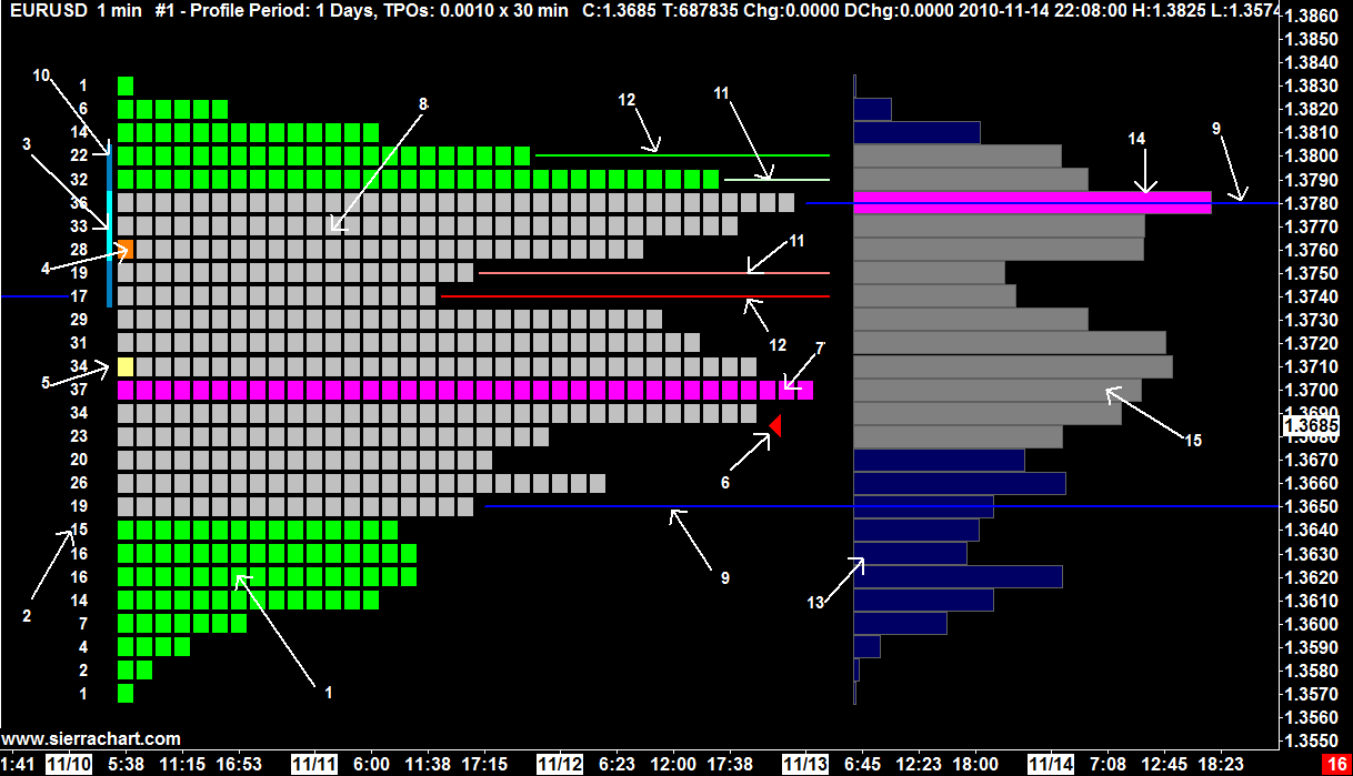 tpo  time price opportunity  profile charts