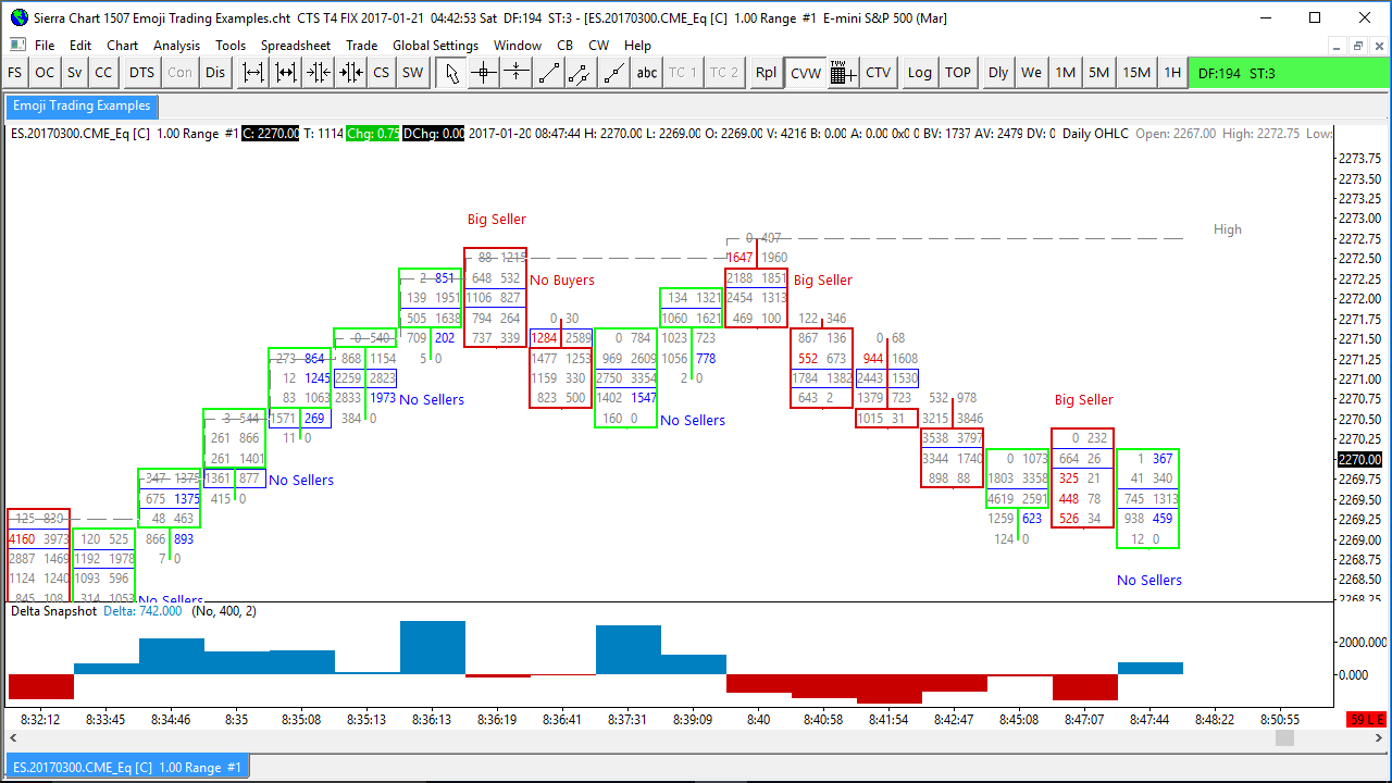 Order Flow Trading Indicators
