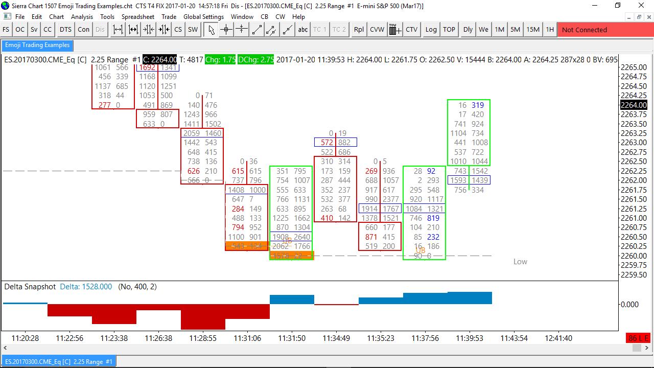 2x Free Order Flow Indicators - Support Board - Sierra Chart