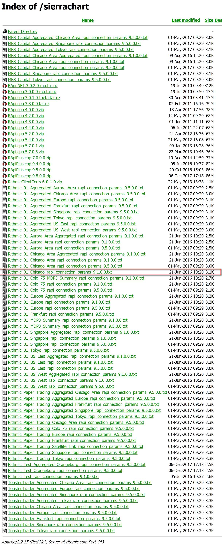 Rithmic Data Connection Failure - Support Board - Sierra Chart
