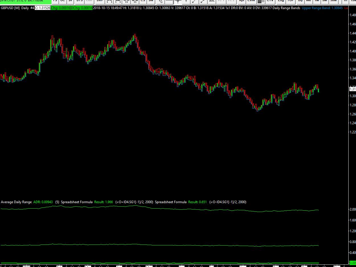 Average Daily Range (ADR) indicator - Support Board - Sierra