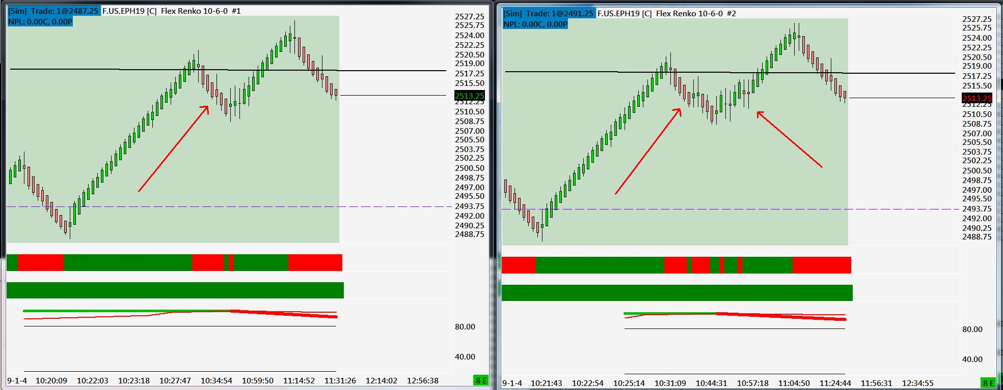 Flex Renko 50-28-0 / Renko Chart Study @ Box 5 - Support
