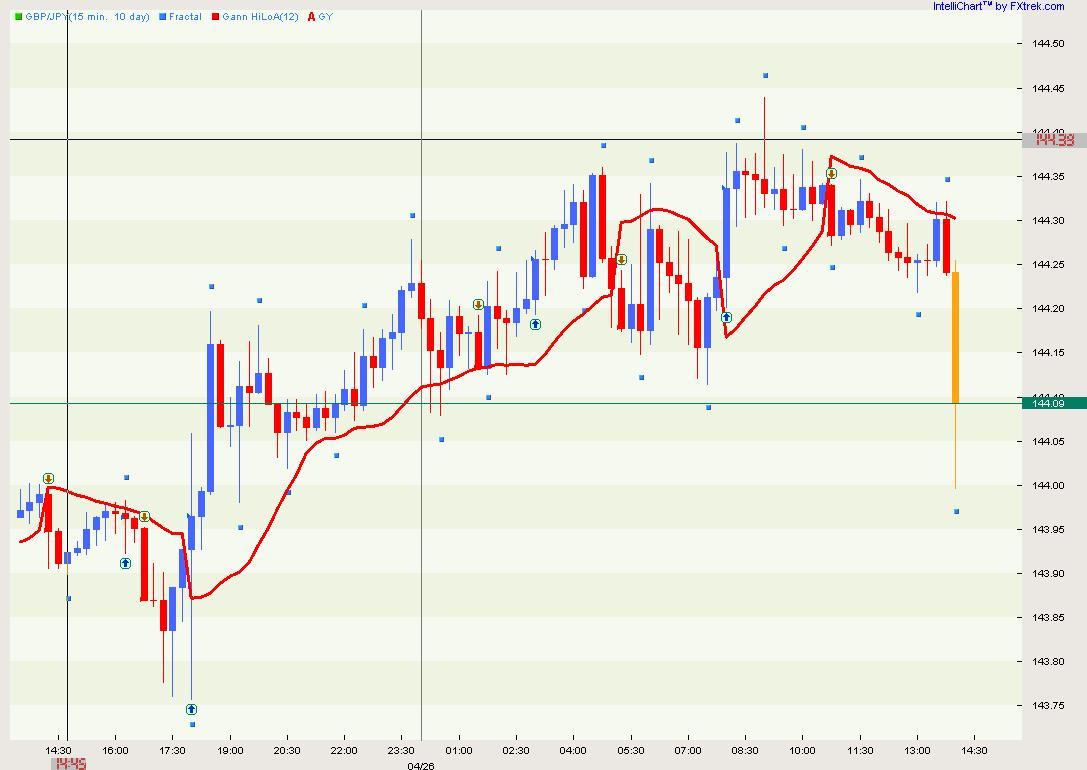 Gann HiLo Indictor (NOT FAN, the line) - Support Board - Sierra Chart