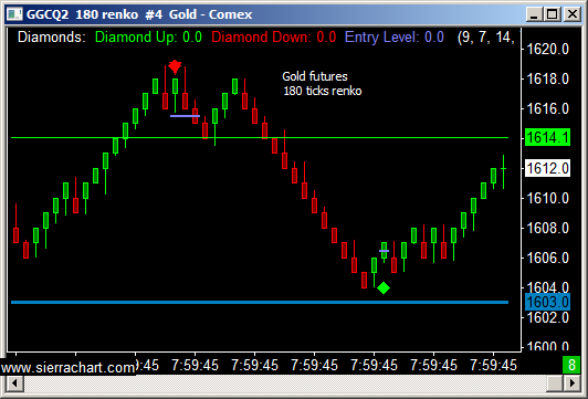 Futures trading levels with 180 tick renko gold chart for 06 13
