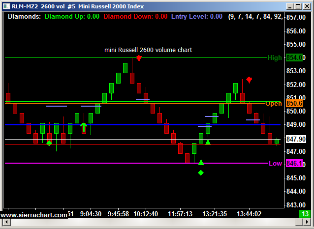Mini Russell 2000 Intraday chart September 24,2012