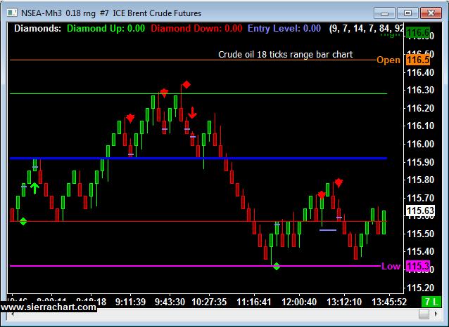 Range Chart, Ice Brent Crude Futures