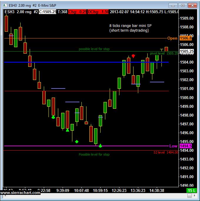 Mini S&P Chart