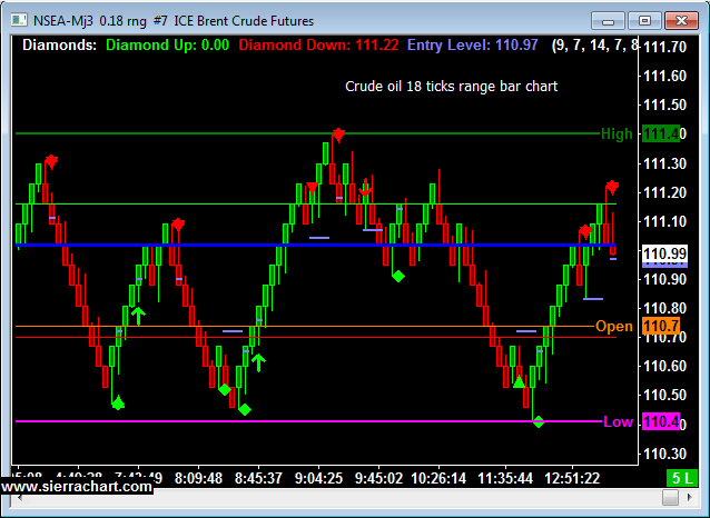Intra day Brent Crude Chart