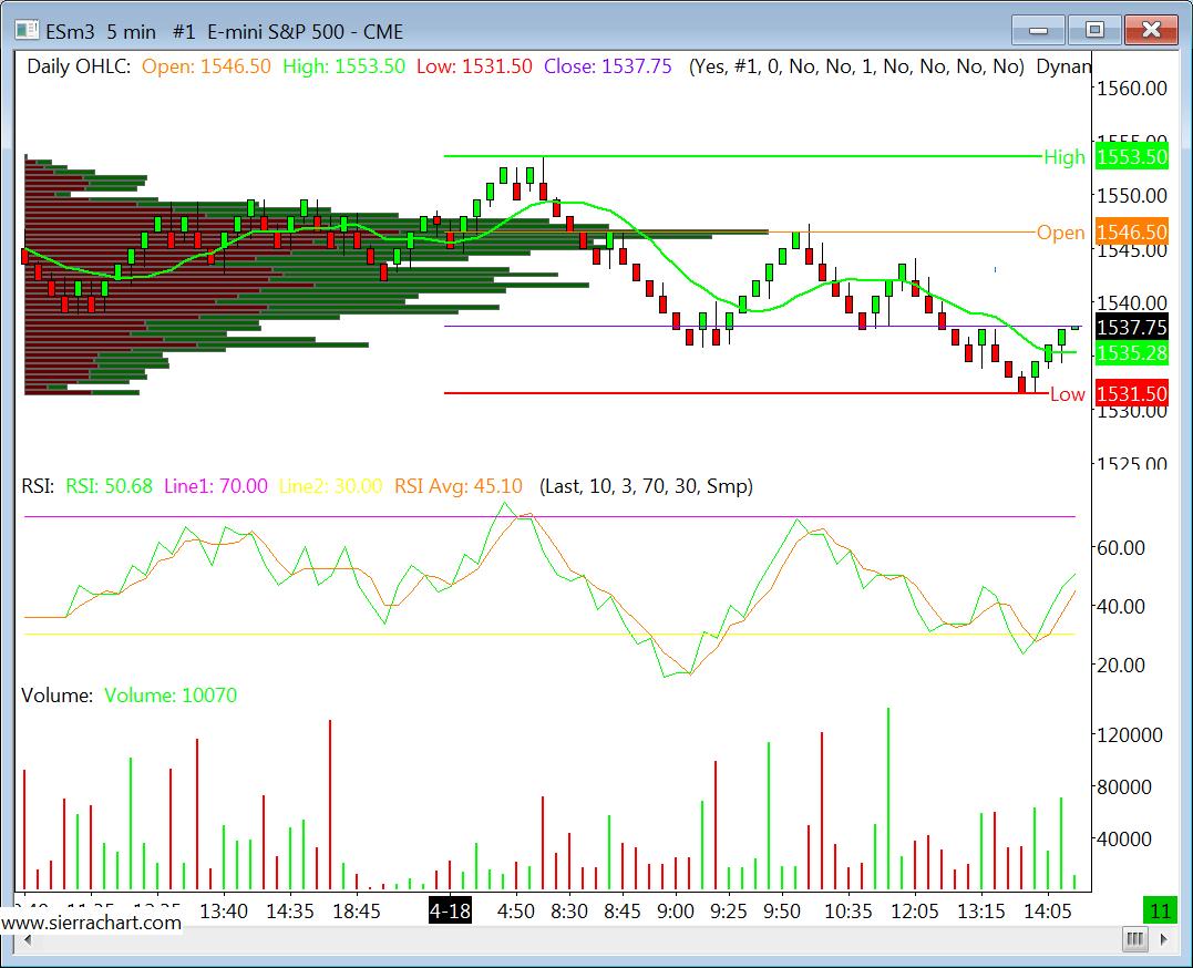mini S&P 5 minute chart
