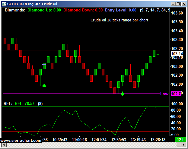 Crude Oil 18 Tick Range Bar Chart