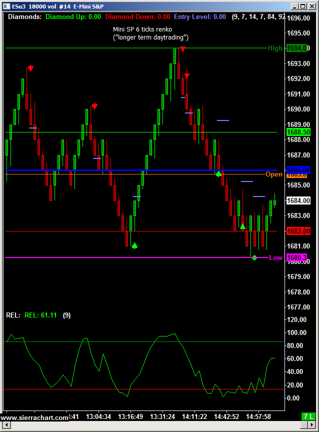 Mini S&P 6 Tick Renko Chart