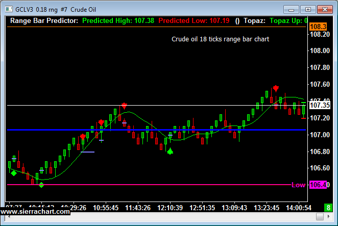 18 tick range bar crude oil chart