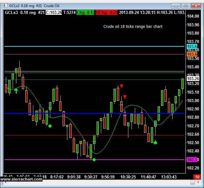 Crude Oil 18 Ticks Range Bar Charts