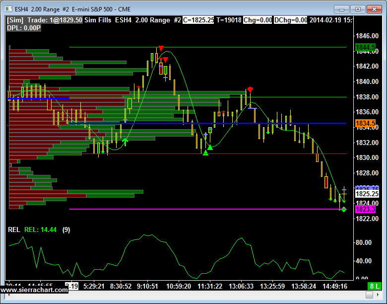 ESH4 2.00 Range #2 E-mini S&P 500 - CME