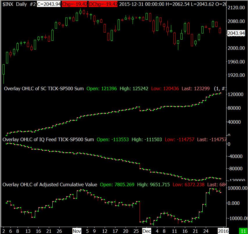 Sierra_Chart Market Statistics - Sierra Chart