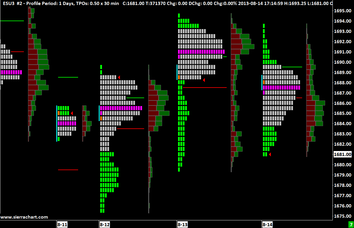 TPO (Time Price Opportunity) Profile Charts - Sierra Chart