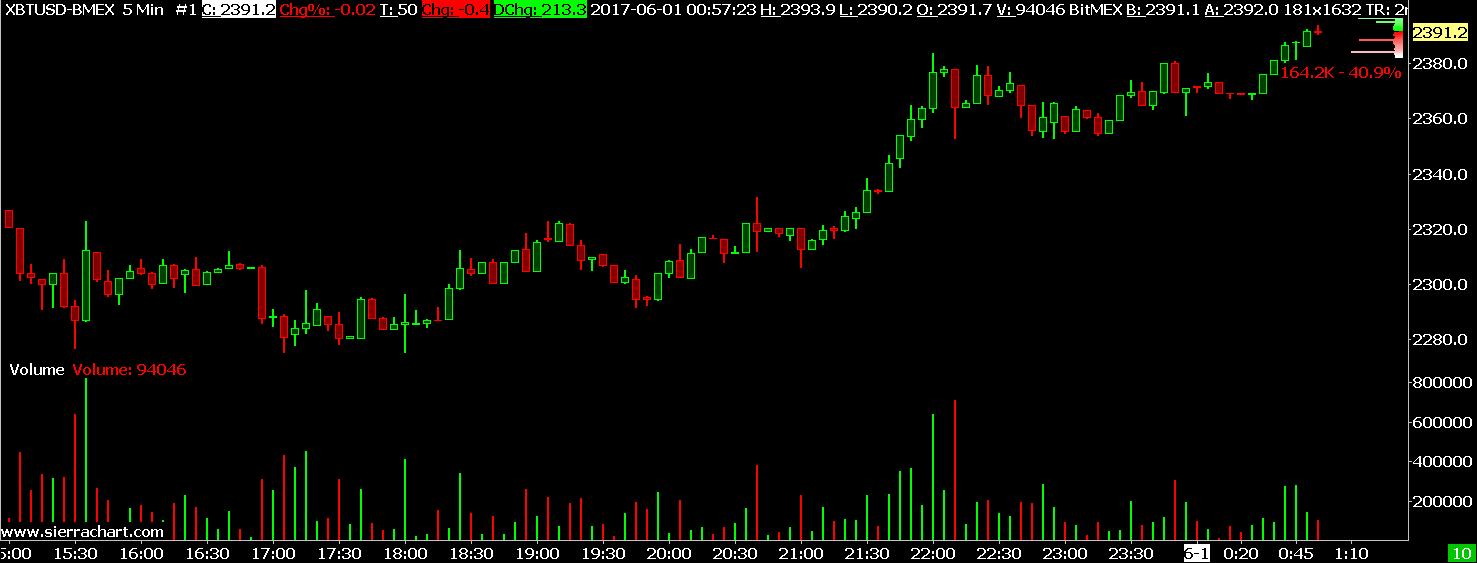 BitMEX Trading Service - Sierra Chart